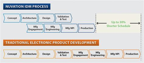 New Product Introduction Engineer by New Product Introduction Nuvation Engineering