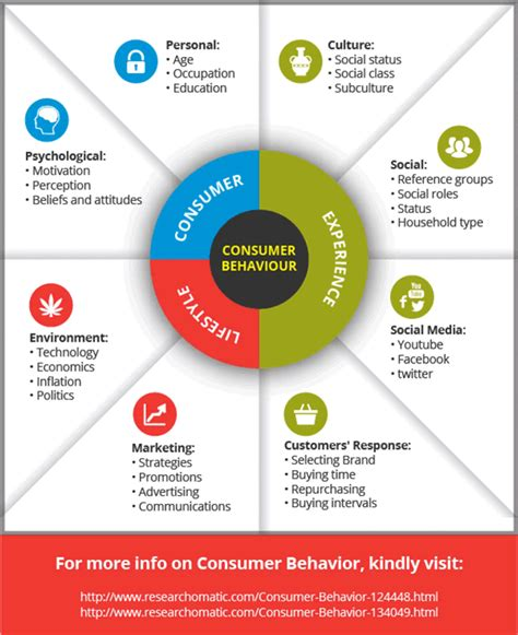 what is behavior analysis exles the importance of consumer behavior and preferences