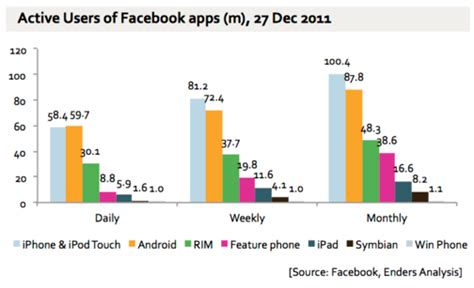 number of android users dueling mobile user numbers android vs apple vs