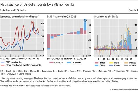 bank bond definition bis warns again on the mining gfc macrobusiness