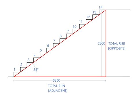 Designing Stairs by How To Calculate Stairs First In Architecture