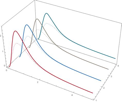 pattern test mathematica plotting uneven dashing in 3d plot mathematica stack