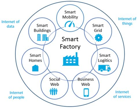 the 20 key technologies of industry 4 0 and smart factories the road to the digital factory of the future the road to the digital factory of the future books what are the benefits of a smart factory quora
