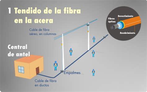 cableado fibra optica en casa fibra 211 ptica vs adsl hardware