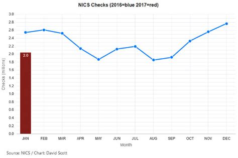 Nics Background Check Number Nics Checks In The Era Of The About Guns