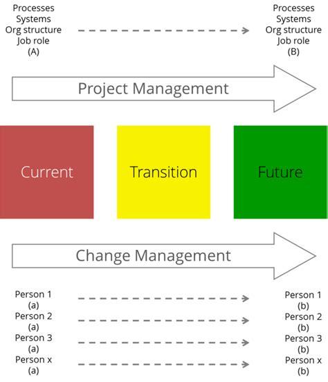change management communication template 26 images of prosci communication plan template
