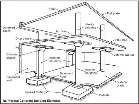 design of rcc frame reinforced concrete building elements rc structure