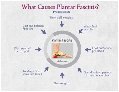 Planters Facitus by Plantar Fasciitis Elrofeet S Plantar Fasciitis