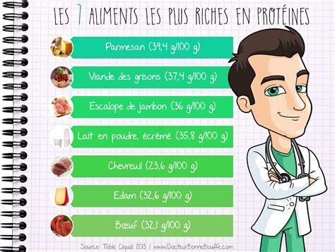 lista alimenti proteici les 10 aliments les plus riches en prot 233 ines