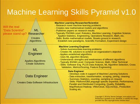 machine learning for business a simple guide to data driven technologies using machine learning and learning books steve blank startup tools