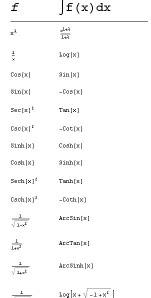 tavola derivate tavola degli integrali fondamentali con mathematica