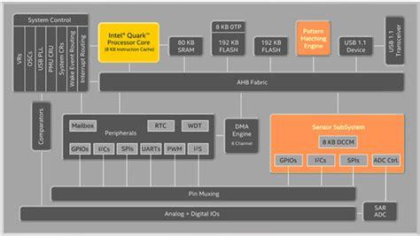 matches pattern web intelligence pattern matching low power intelligence at the edge