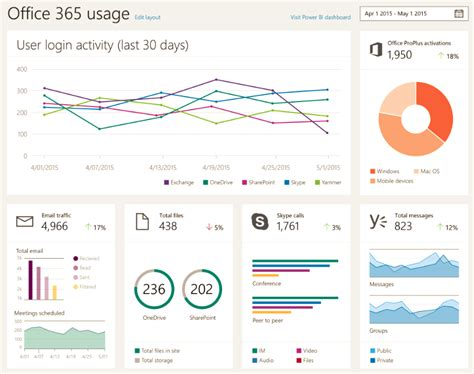Office 365 Mail Volume Report New Office 365 Administration Dashboards Coming Via Power