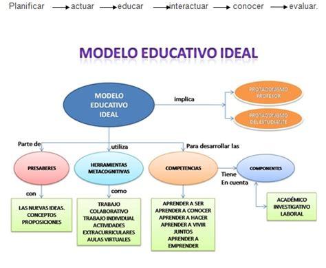 imagenes modelo educativo tradicional educaci 243 n basada en competencias las competencias de un