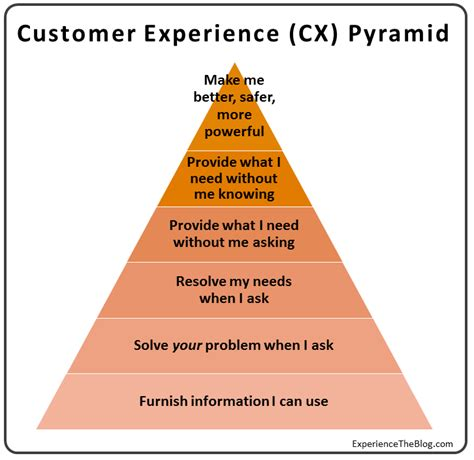 5 benefits of customer experience management by ellie