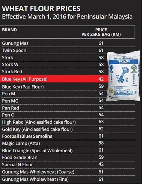 Harga Tepung Gandum by Penarikkan Subsidi Bagi Tepung Gandum Seberat 25kg Mynewshub