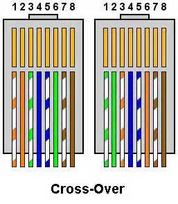Socket Sambungan Kabel Rj45 cara mudah membuat kabel utp kabel lan dan