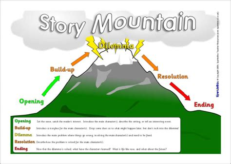 themes in narratives ks2 search results for story mountain template calendar 2015