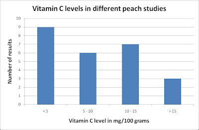 vitamin c research paper zestos enabling through communication of research