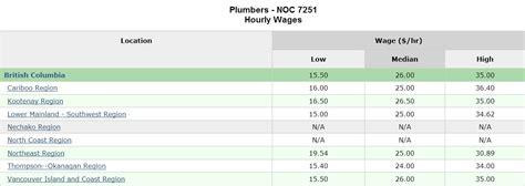 Master Plumbing Salary by Plumbing Salary 28 Images Average Salaries For Plumbers Plumber Average Salary Average