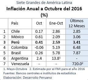 ipc ultimos 12 meses colombia febrero 2016 awlcorpcom desarrollo peruano siete grandes de am 233 rica latina