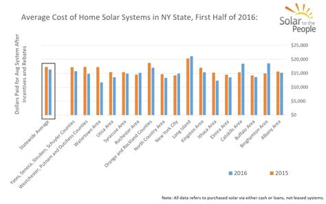 average cost of a new house how much do solar panels cost in new york solar to the people