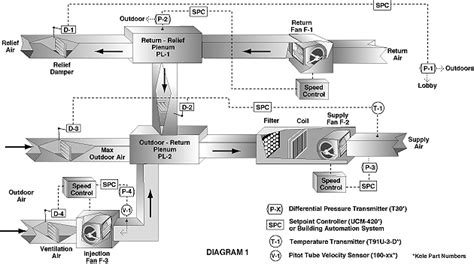 design and application guide for honeywell economizer controls selcfig1