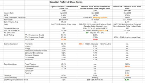 s p index fund etf howtoinvestonline new ishares preferred etf how