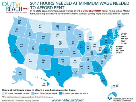minimum wage in every state rent is out of reach for minimum wage workers in every