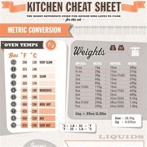 Kitchen Volume Conversion Aid Kitchen Cheats Metric Conversions Food And Cooking