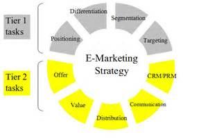 e plan the e marketing plan burakfdu