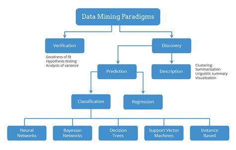 data mining better evaluation