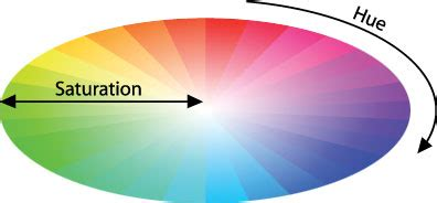 color saturation definition create striking photos with color contrast