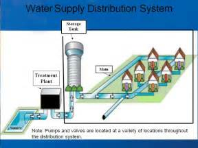 Water Systems Water Distribution Systems Six Year Review Of