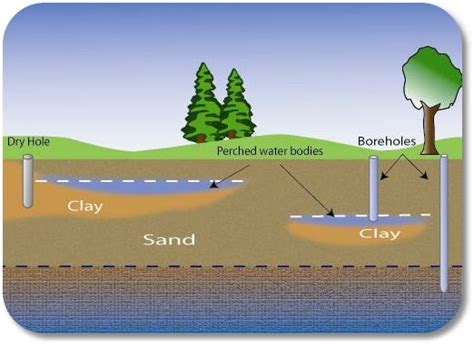Water Table Definition by Groundwater Gt Semi Confined Aquifer
