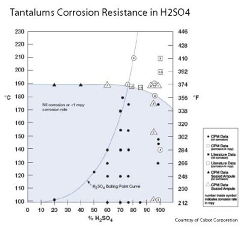 metal resistor corrosion corrosion properties tantaline 174 surface treatment