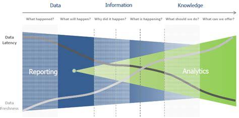 Data Analytic With Modeler business analytics 101 business analytics 3 0