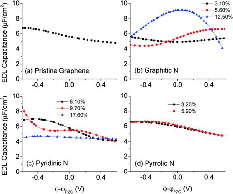 mos capacitor doping concentration enhancing graphene capacitance by nitrogen effects of doping configuration and concentration
