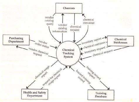 software context diagram lets learn context diagram in software engineering