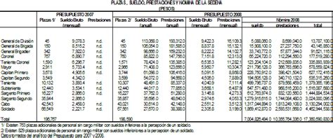 sueldos del ejrcito mexicano 2016 foro extraoficial de la fuerza a 233 rea mexicana sueldos