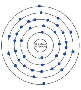Number Of Protons In Zirconium Facts Zirconium