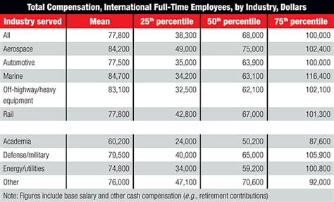 design engineer salary per hour automotive engineering salary engineer salaries up overall