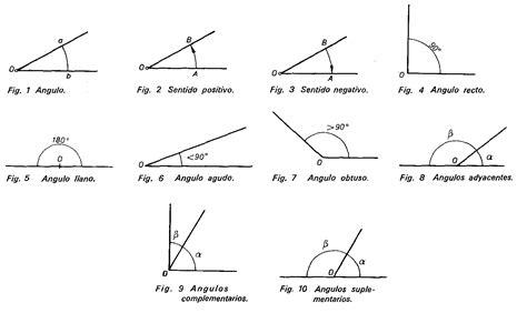 figuras geometricas que tengan angulos rectos valdesexto 193 ngulos clases y medida