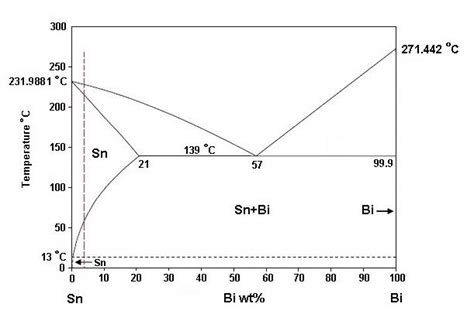 tin bismuth phase diagram the binary phase diagram of sn bi alloy showing the