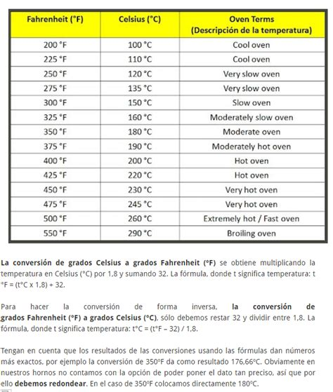 tabla de conversion temperaturas tabla temperaturas celcius a fahrenheit soypasteleropro