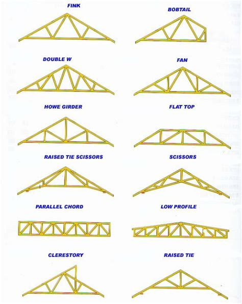 Roof Trusses My Pole Barn Shop Needs Help Pirate4x4 4x4 And