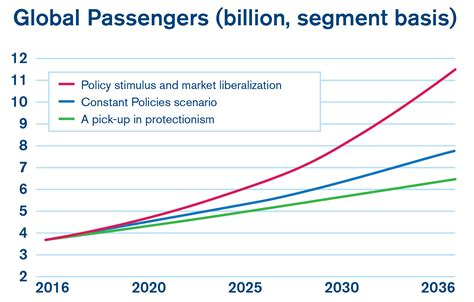 iata 2036 forecast reveals air passengers will nearly to 7 8 billion