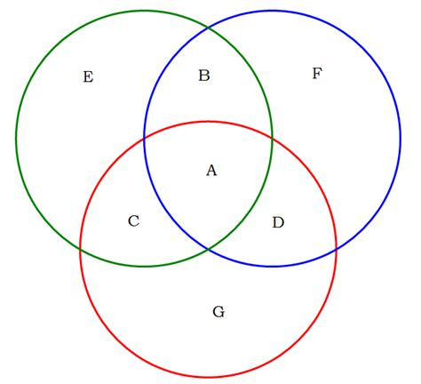 three ring venn diagram sets and venn diagrams gmatsyllabus
