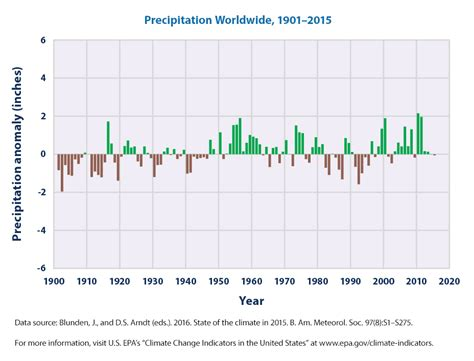 Time Changes In The U S A climate change indicators u s and global precipitation