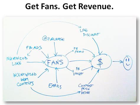 how to get fans how to get facebook fans 5 facebook fan acquisition